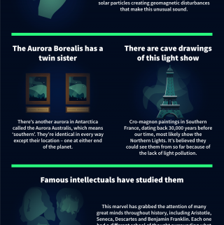 Top 5 Weird and Wonderful Theories about The Northern Lights