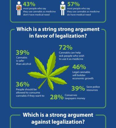 5 Ways To Consume Marijuana